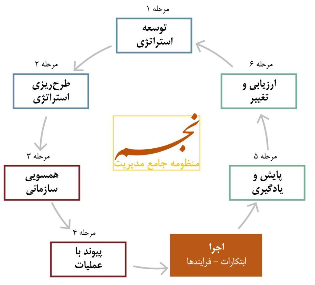 منظومه جامع مدیریت