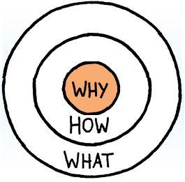 با چرا آغاز کن