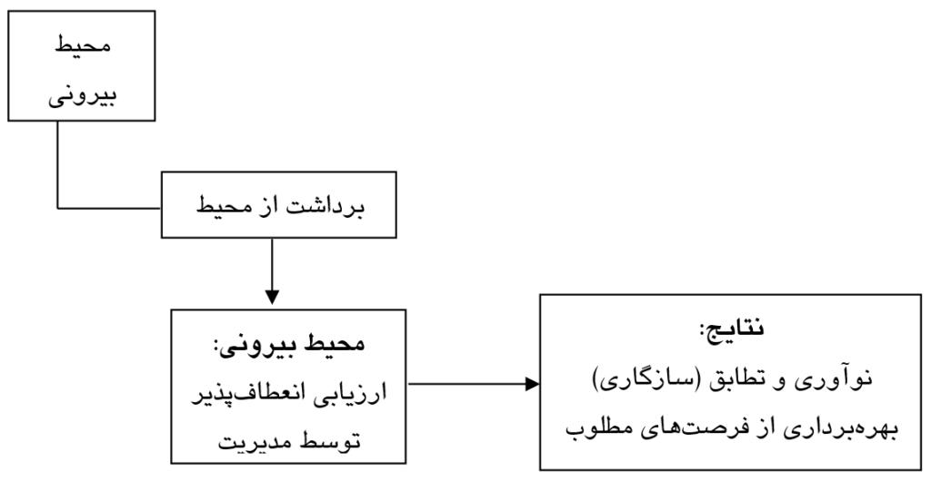 تجزیه و تحلیل محیطی