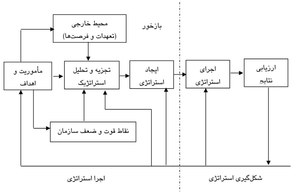 اجرای استراتژی و برنامهریزی استراتژیک
