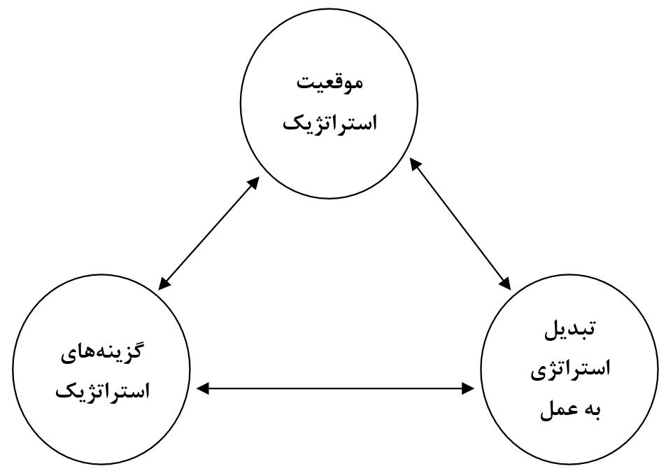 تفکر استراتژیک و تعیین چشمانداز