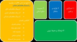مدل ارزیابی کارآفرینی سازمانی