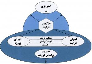 رهبری براساس فرایند