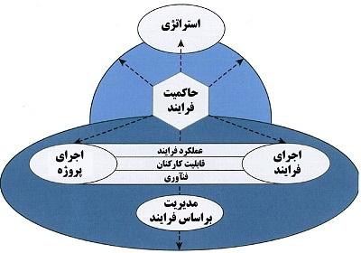 رهبری فرایند